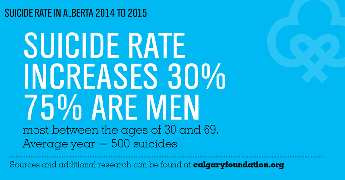 Suicide Rate Increases